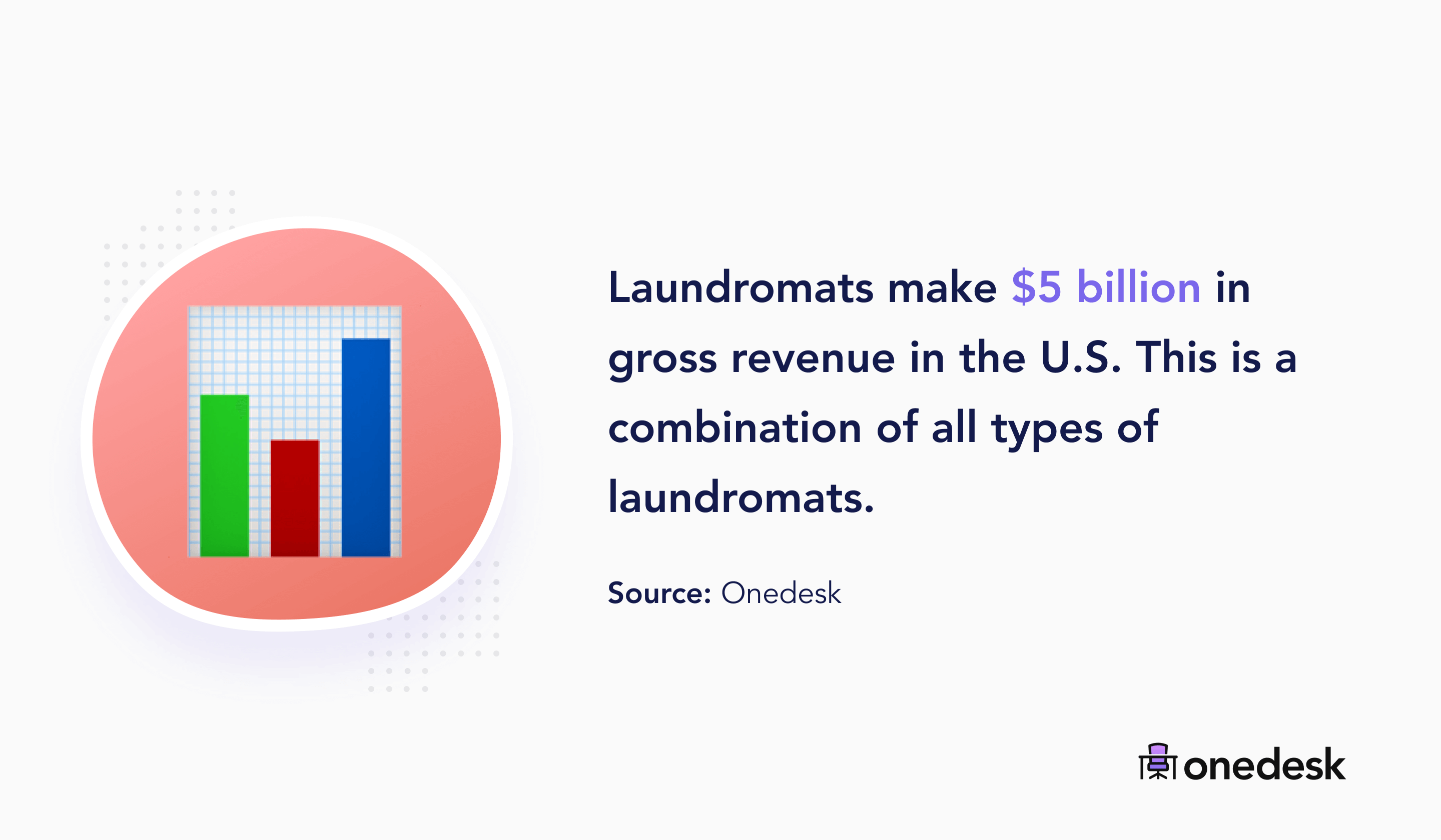 laundromats industry yearly total revenue