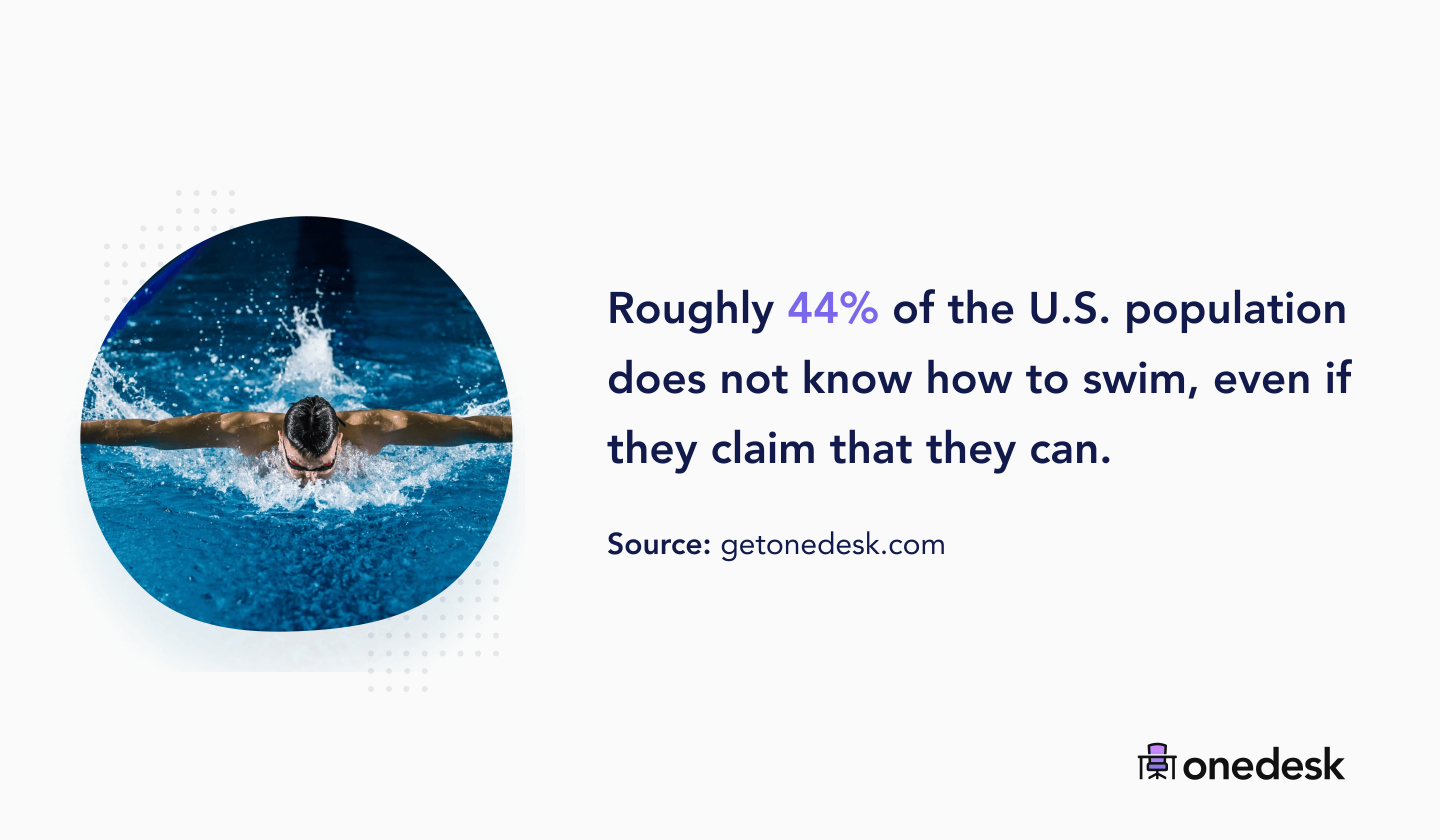 44% of the USA population can't swim