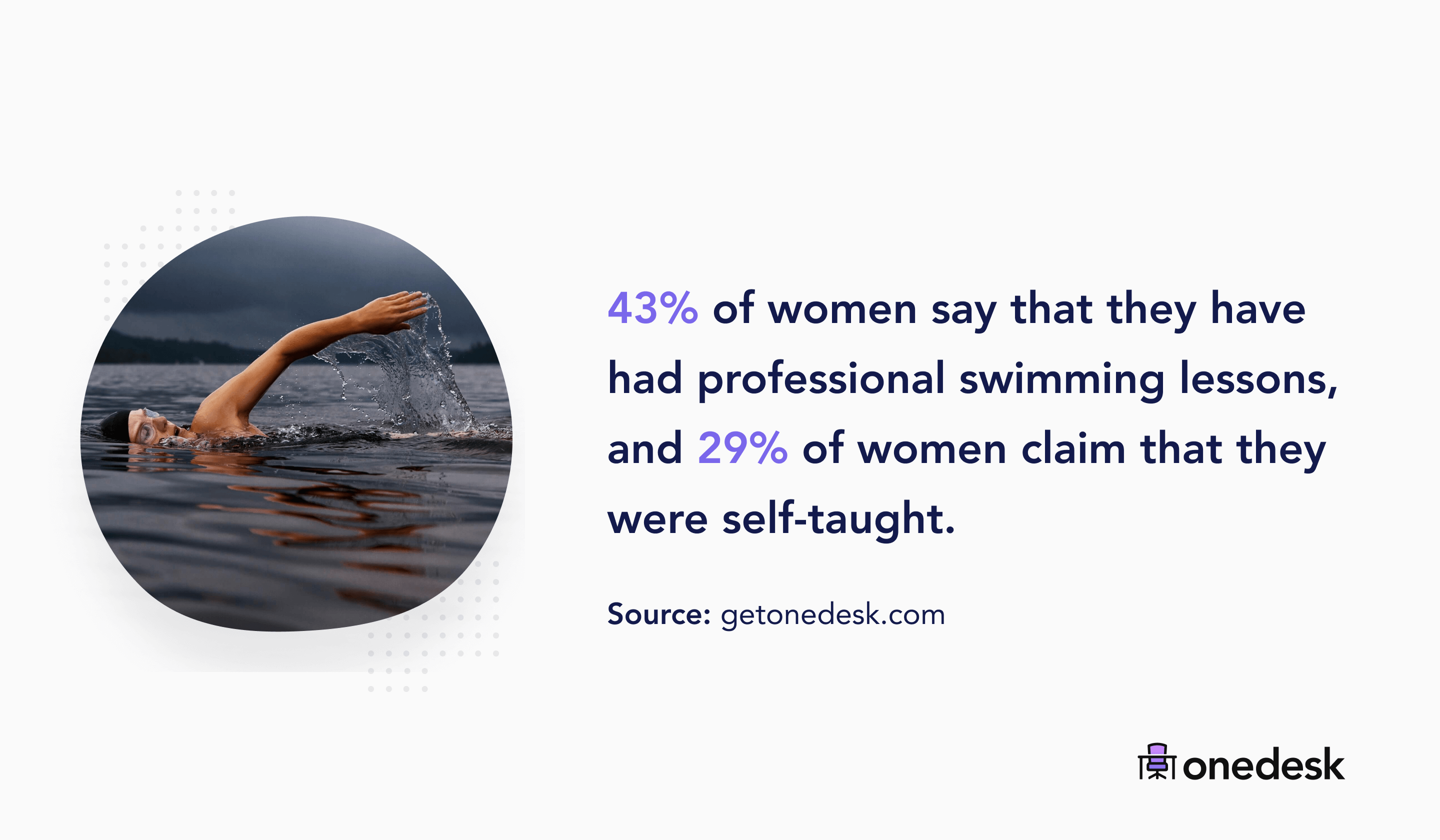 percentage of women who took swimming lessons