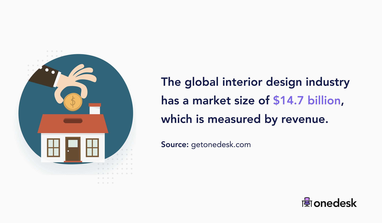 global interior design industry size