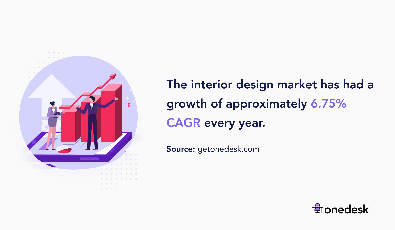 interior design market growth