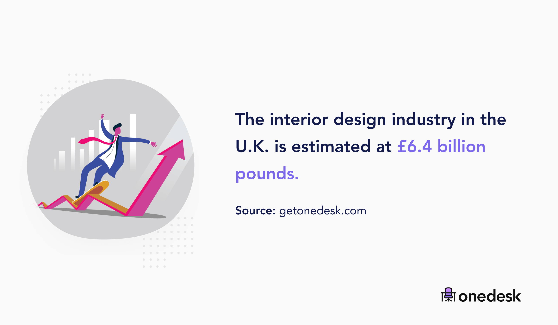 united kingdom interior design industry