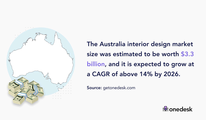 australia interior design market size
