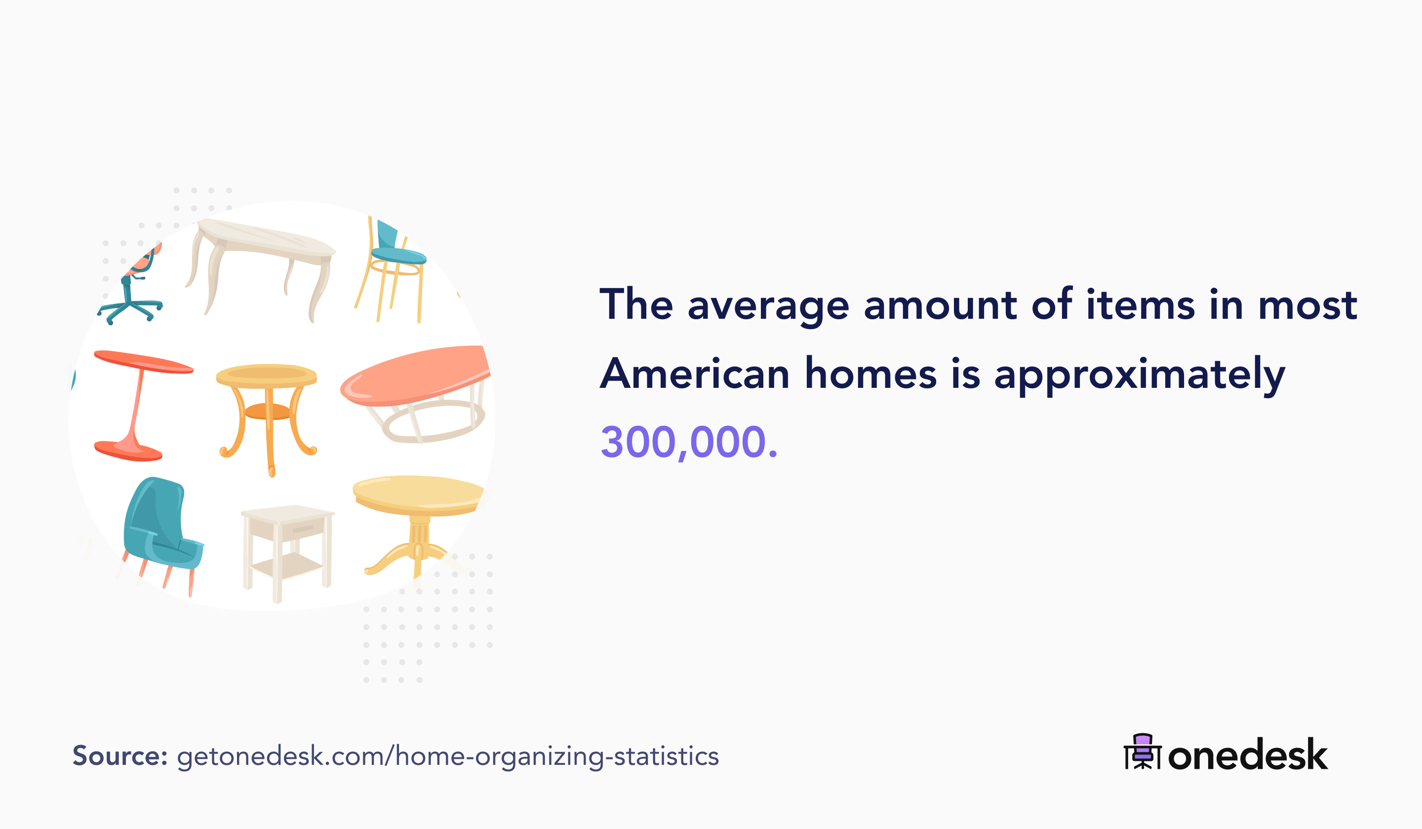 average amount of items in most homes