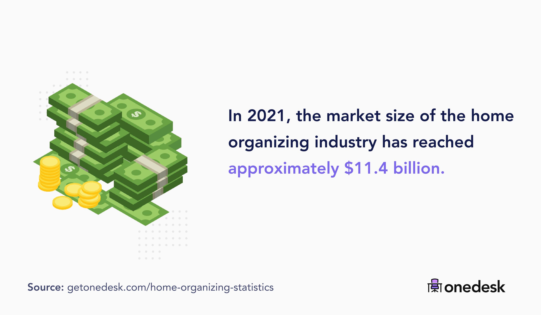 home organization market size