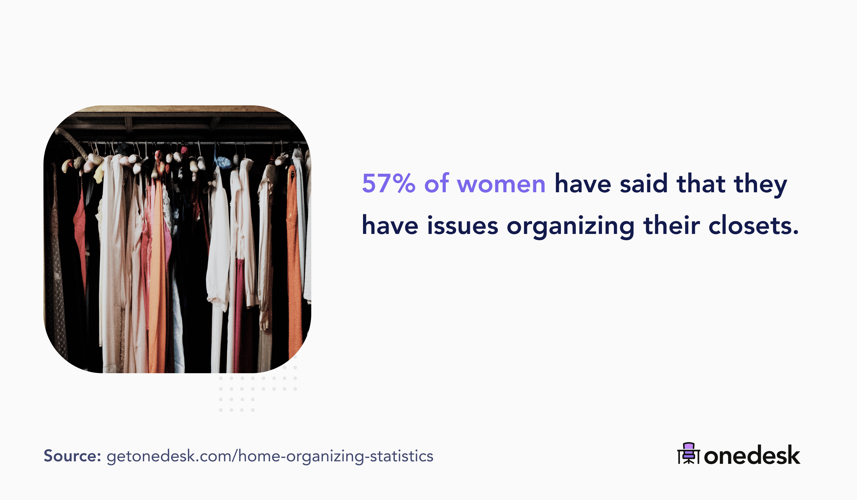 57% of women have difficulties organizing their closets