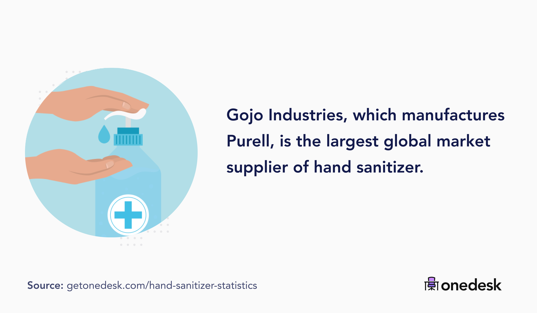 largest global supplier of hand sanitizer is Goji industries