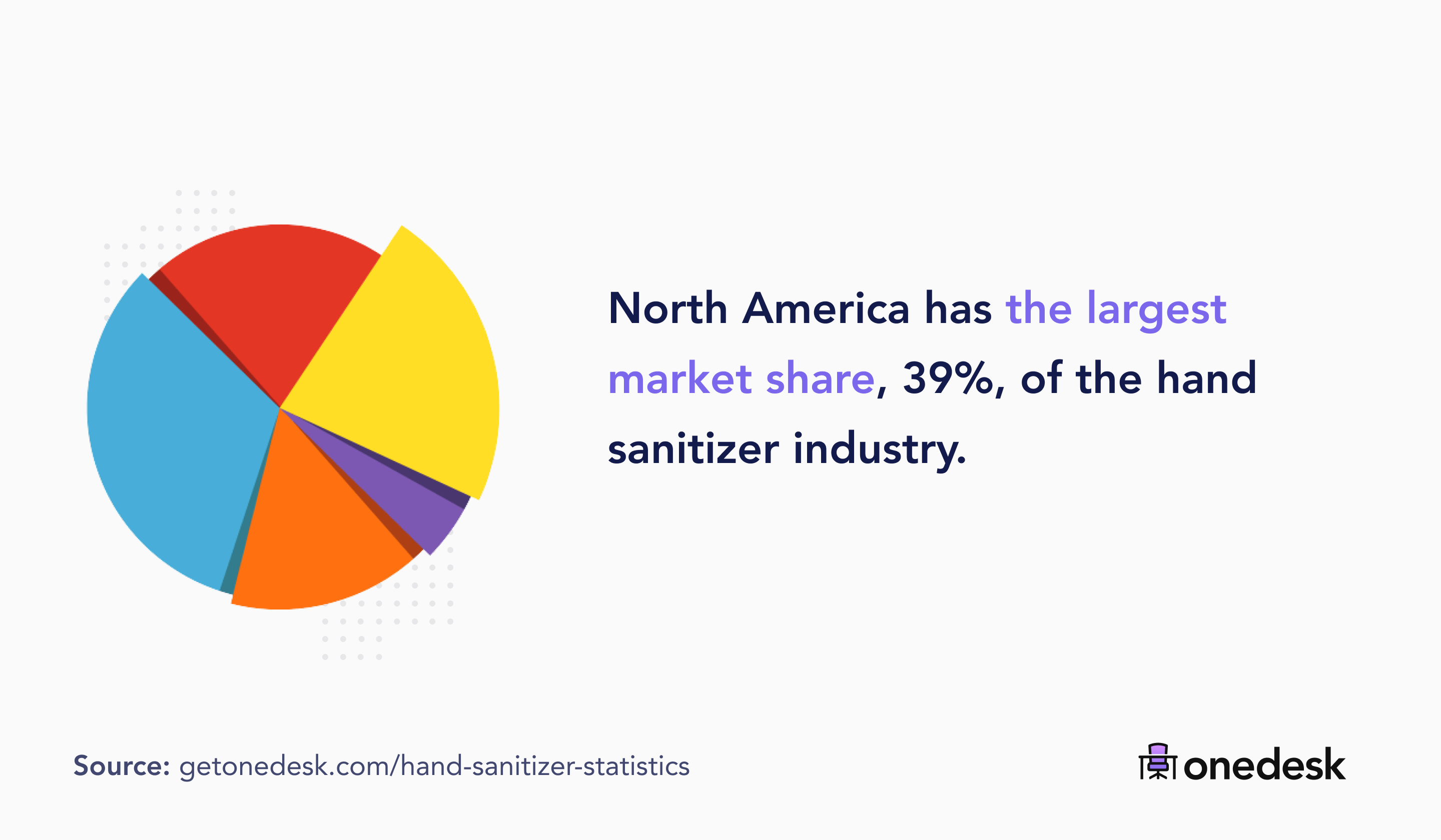 north america market share in the hand sanitizer industry