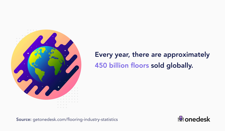 450 billion floors sold every year