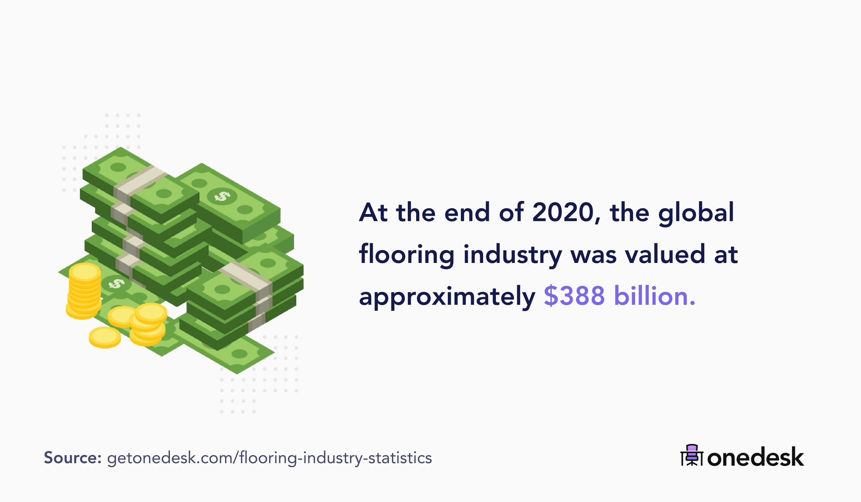 global flooring market size