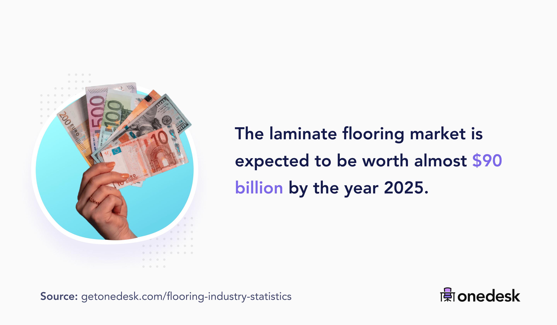 laminate flooring market size by 2025