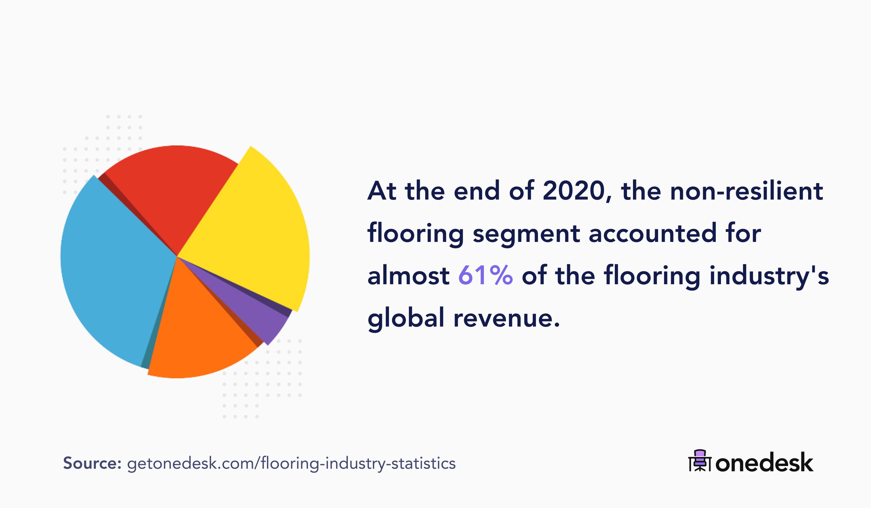 non-resilient flooring market segment