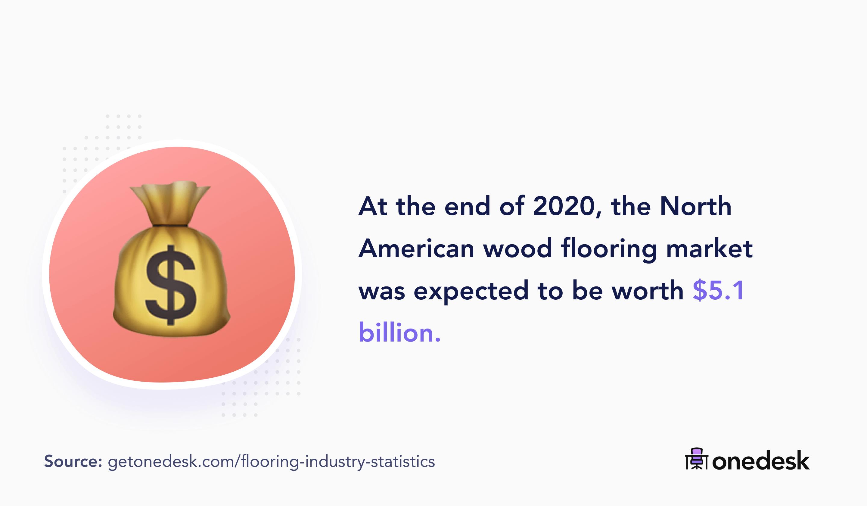 north american flooring market size