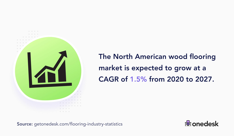 north american wood flooring market growth