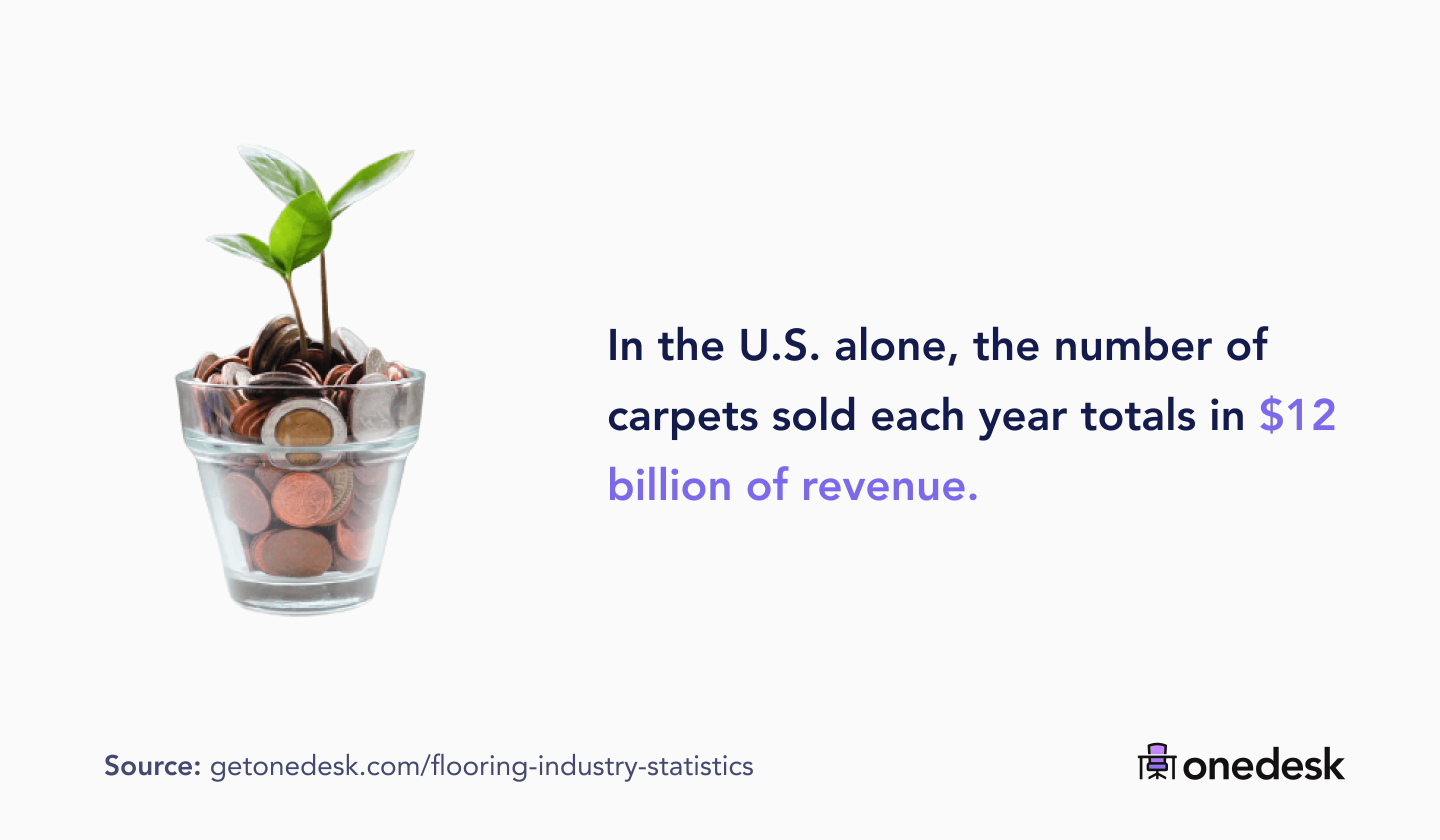 number of carpets sold every year