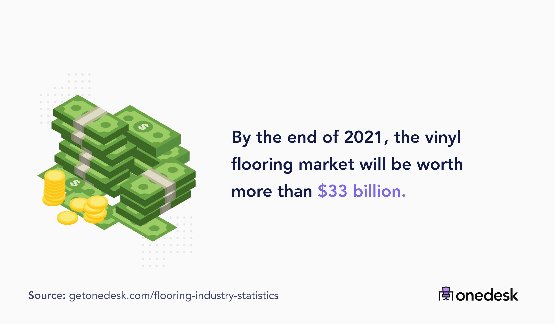 vinyl flooring market size