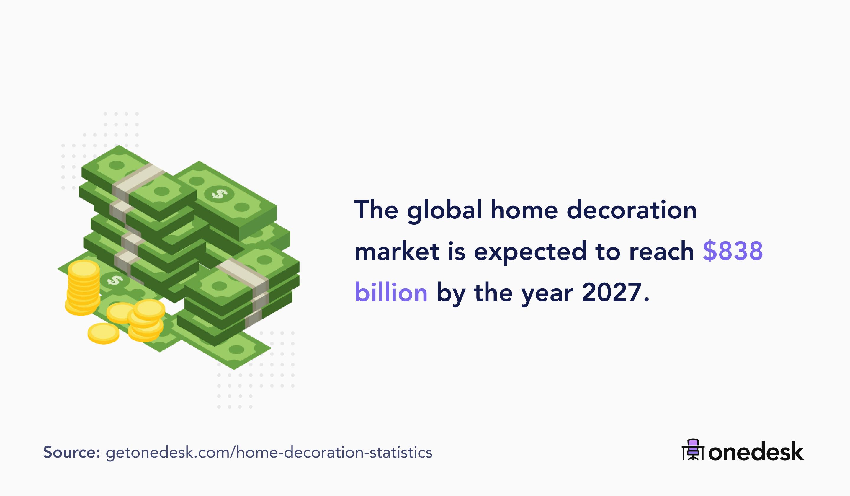 global home decoration market size