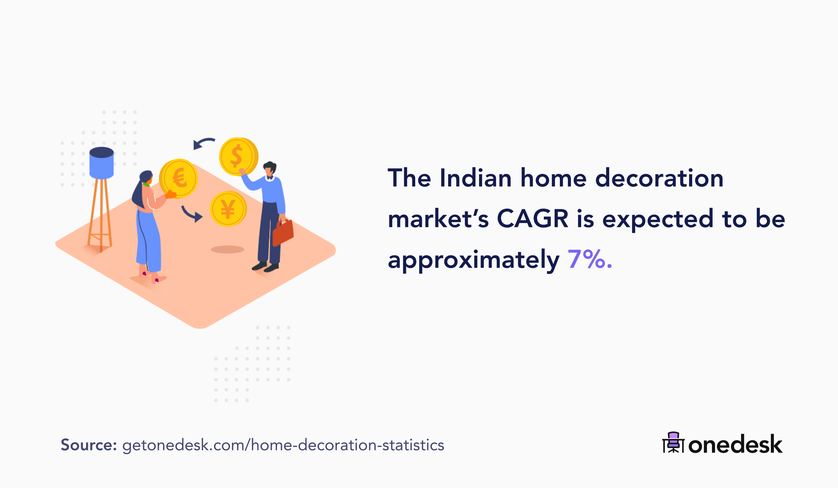 indian home decoration market growth rate
