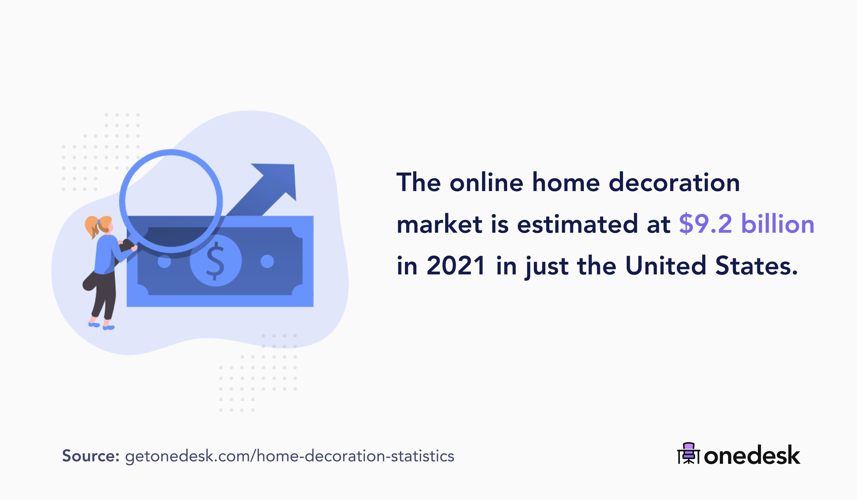 online home decoration market size