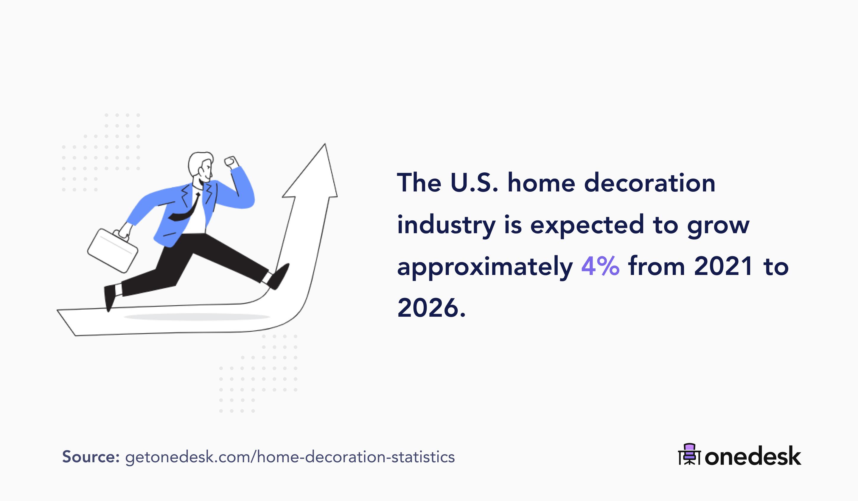 united states home decoration market size