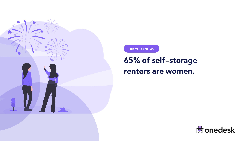 65% of self-storage renters are women