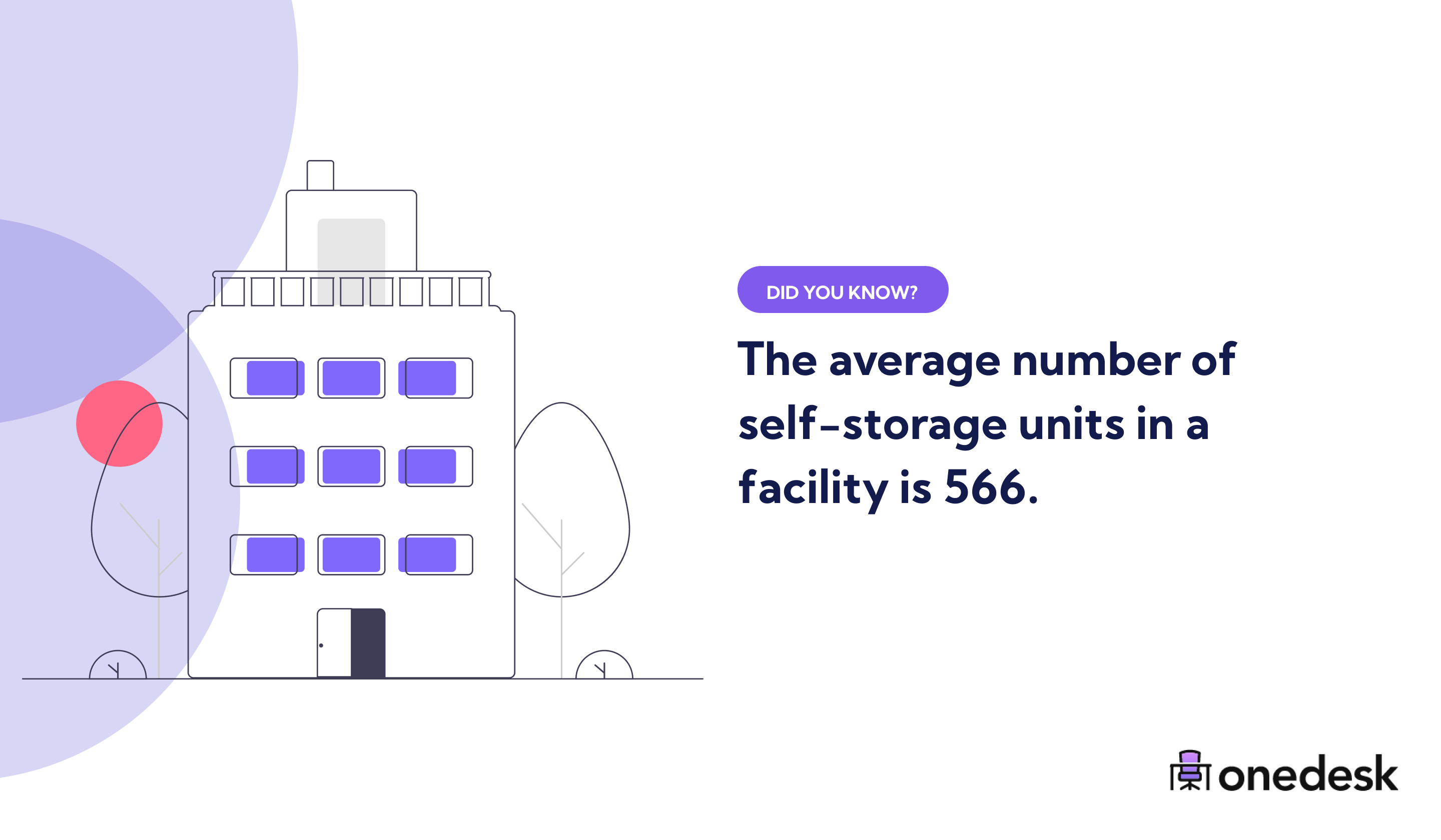 average number of self storage units in a facility