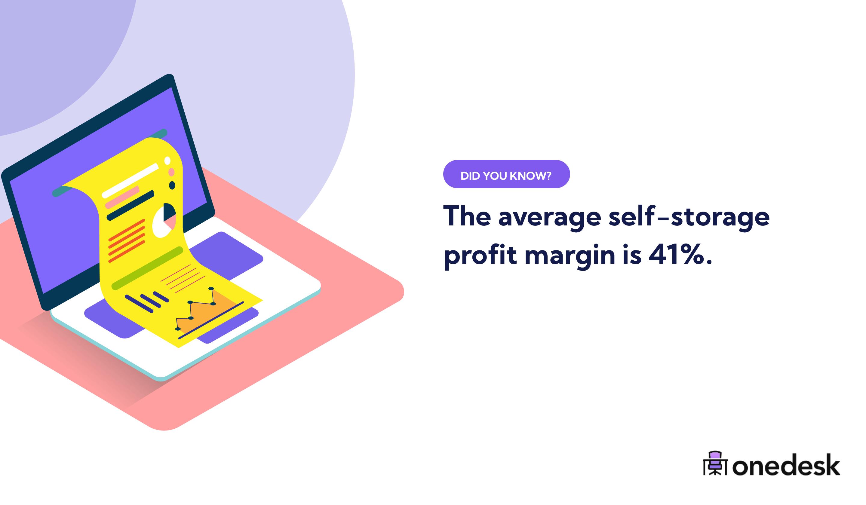 average self storage profit margin