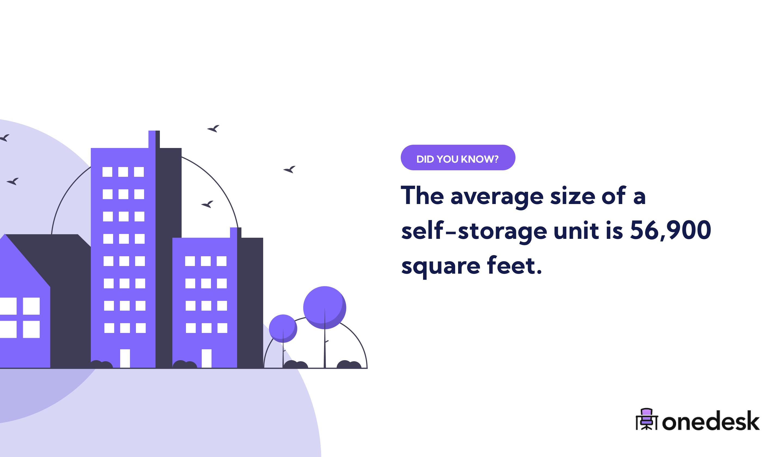 average self storage unit size