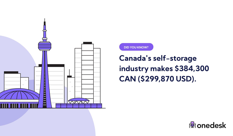 canada self storage industry revenue