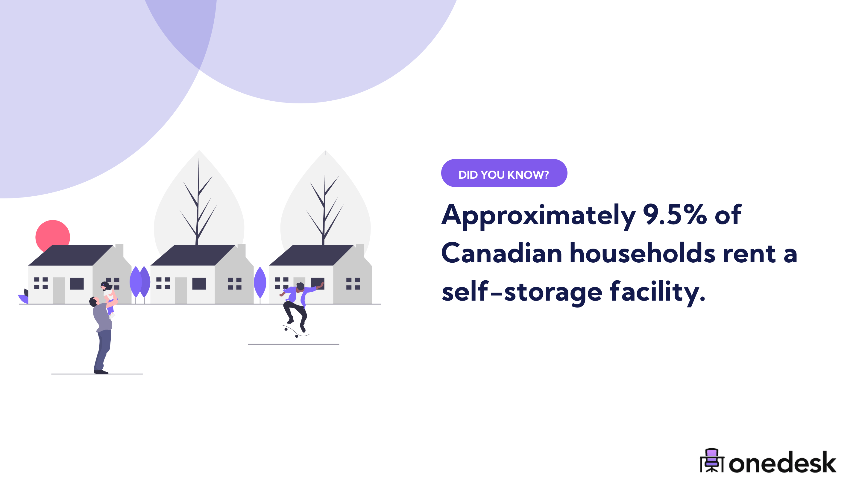 9.5% of canadian households rent self storage