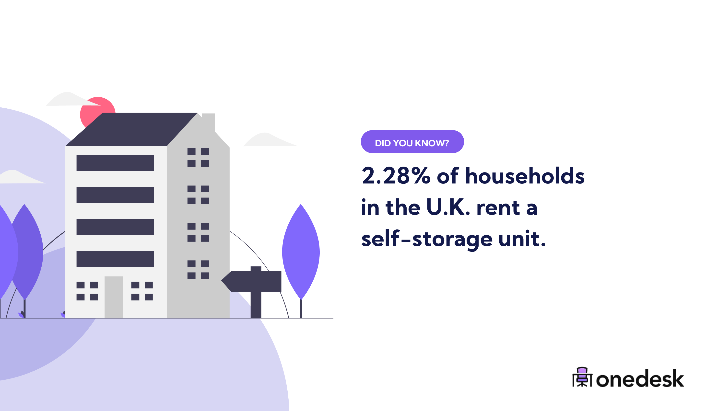households in the UK that rent self storage units