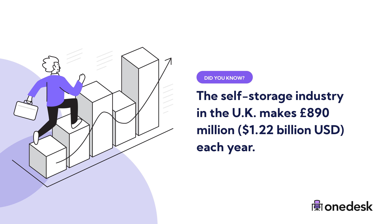self storage industry revenue in the UK