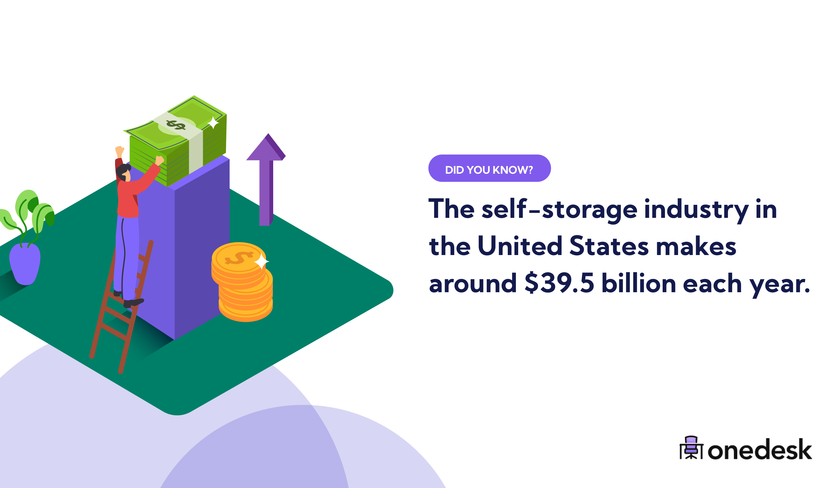 self storage industry in the US yearly revenue