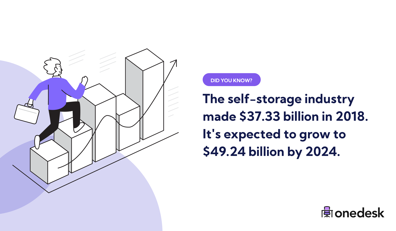 global self storage industry size