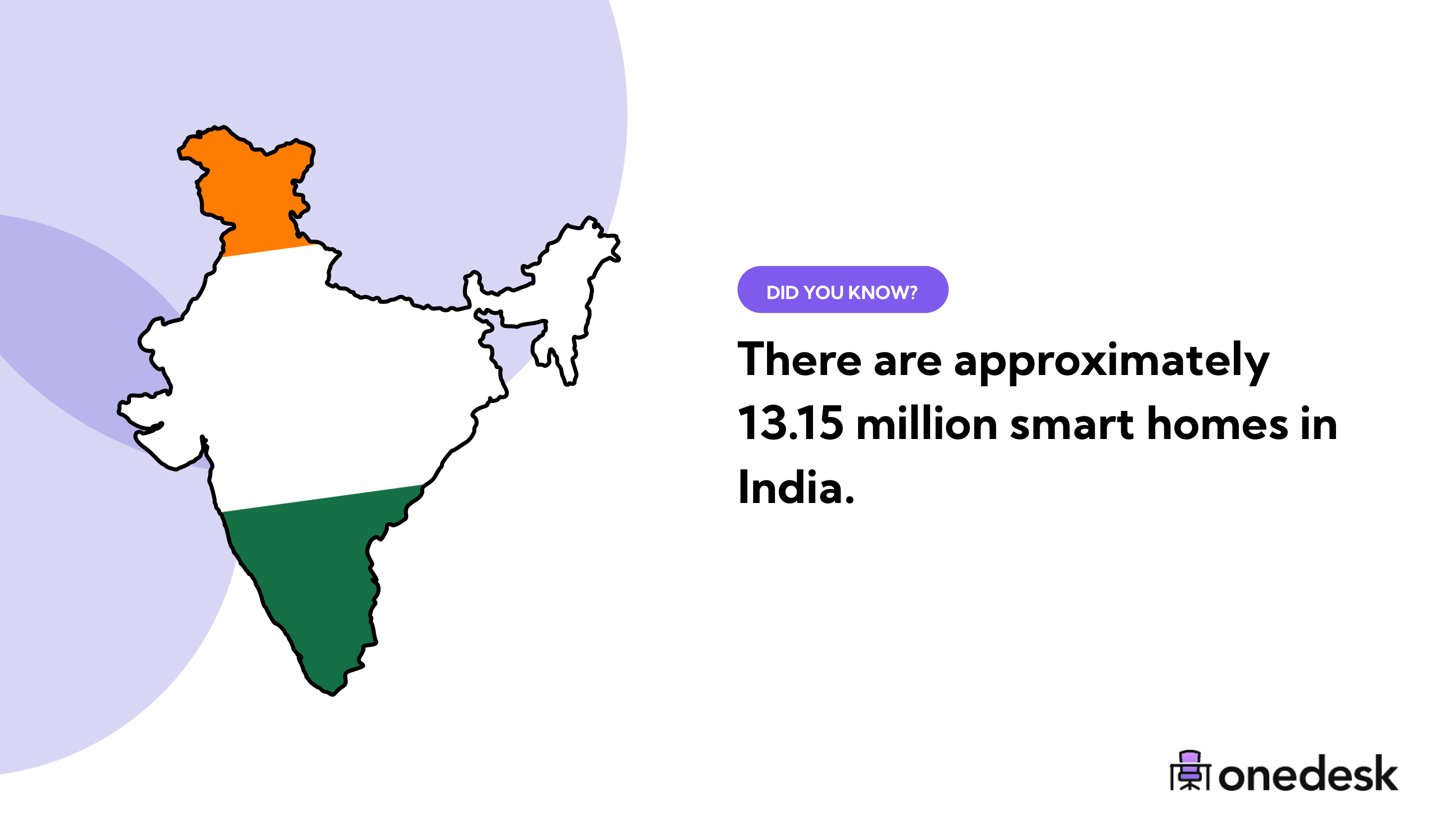 13.15 million smart homes in India