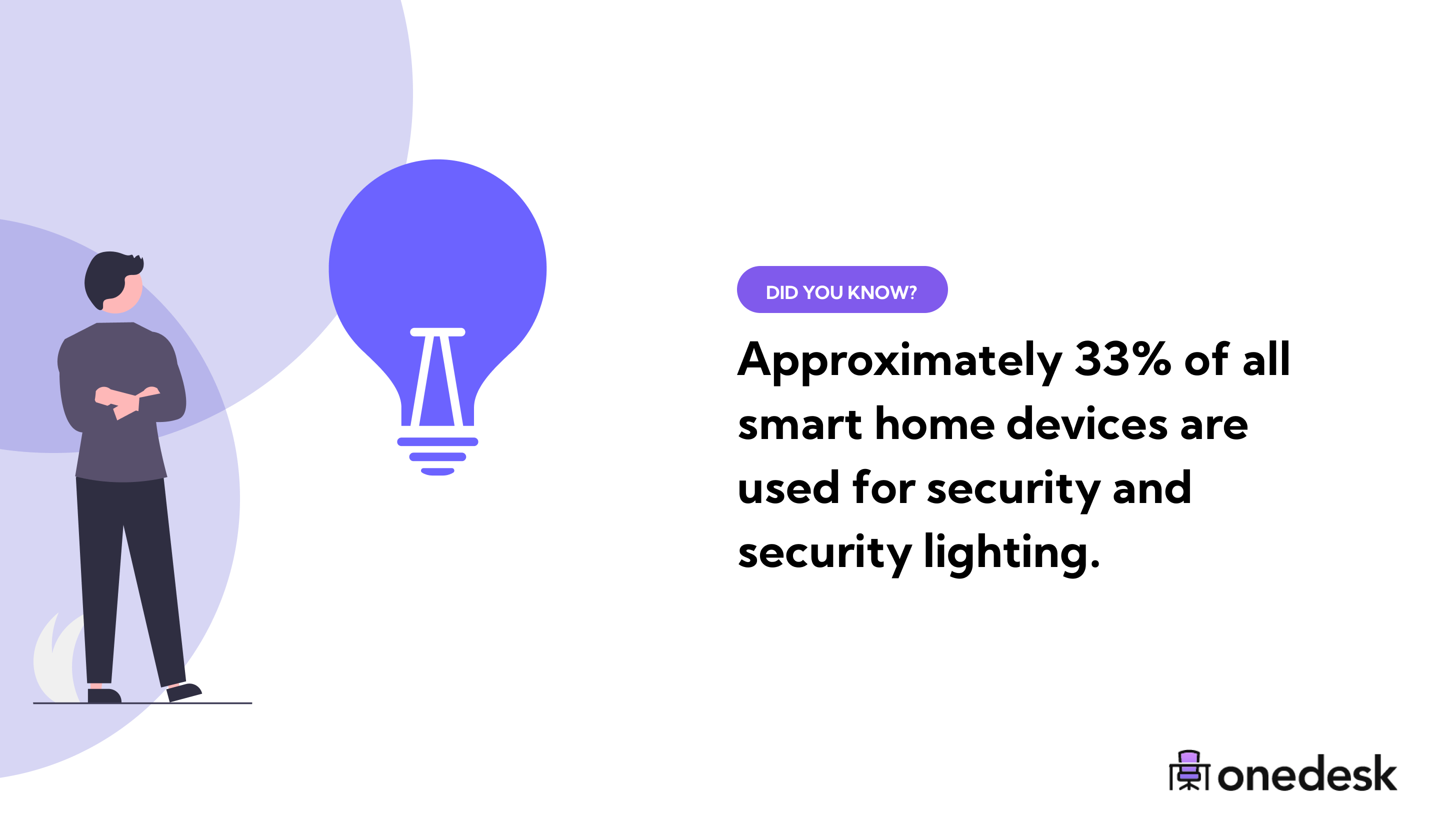 33% of smart home devices are used for security
