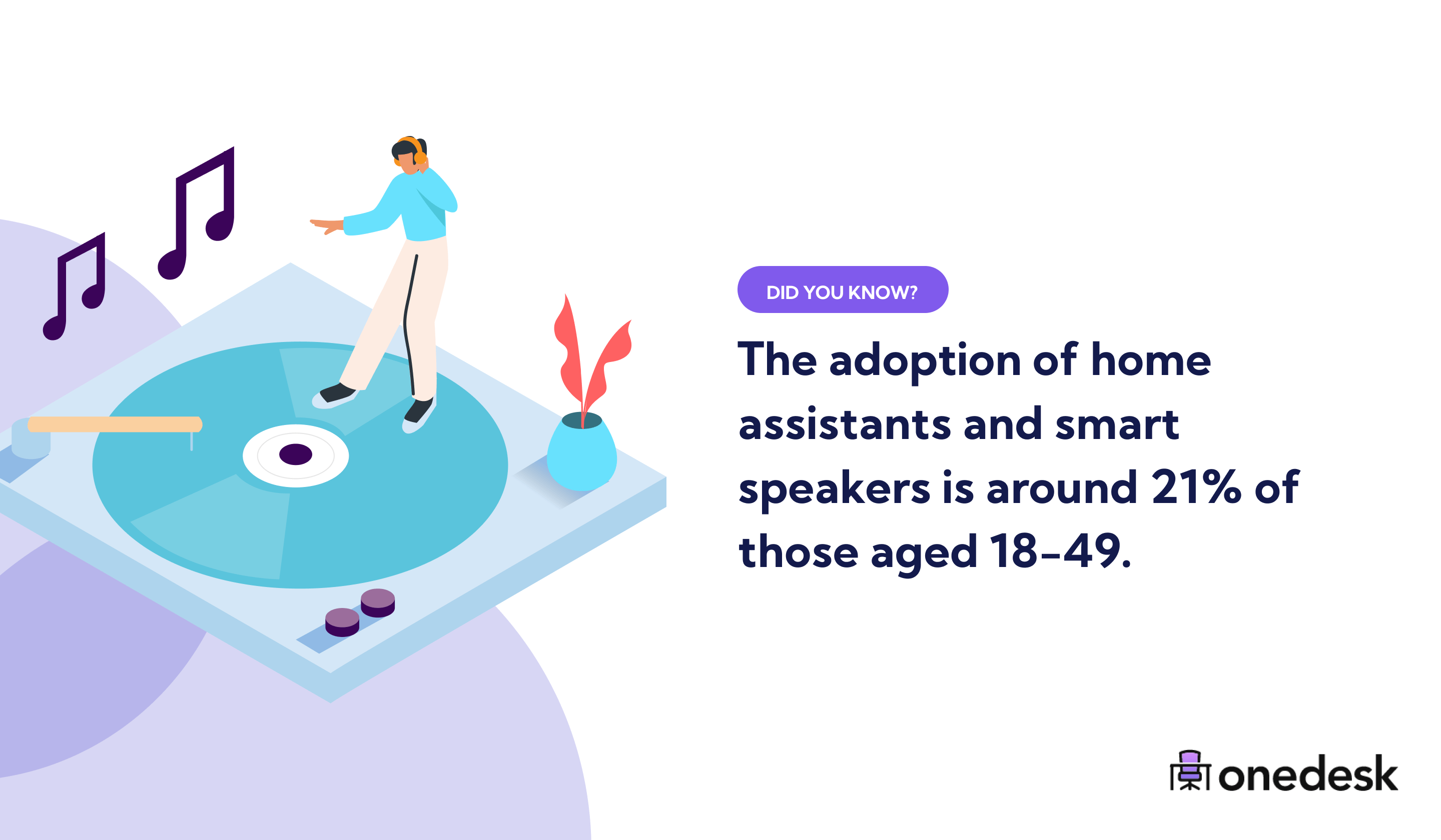 adoption of home assistants and smart speakers