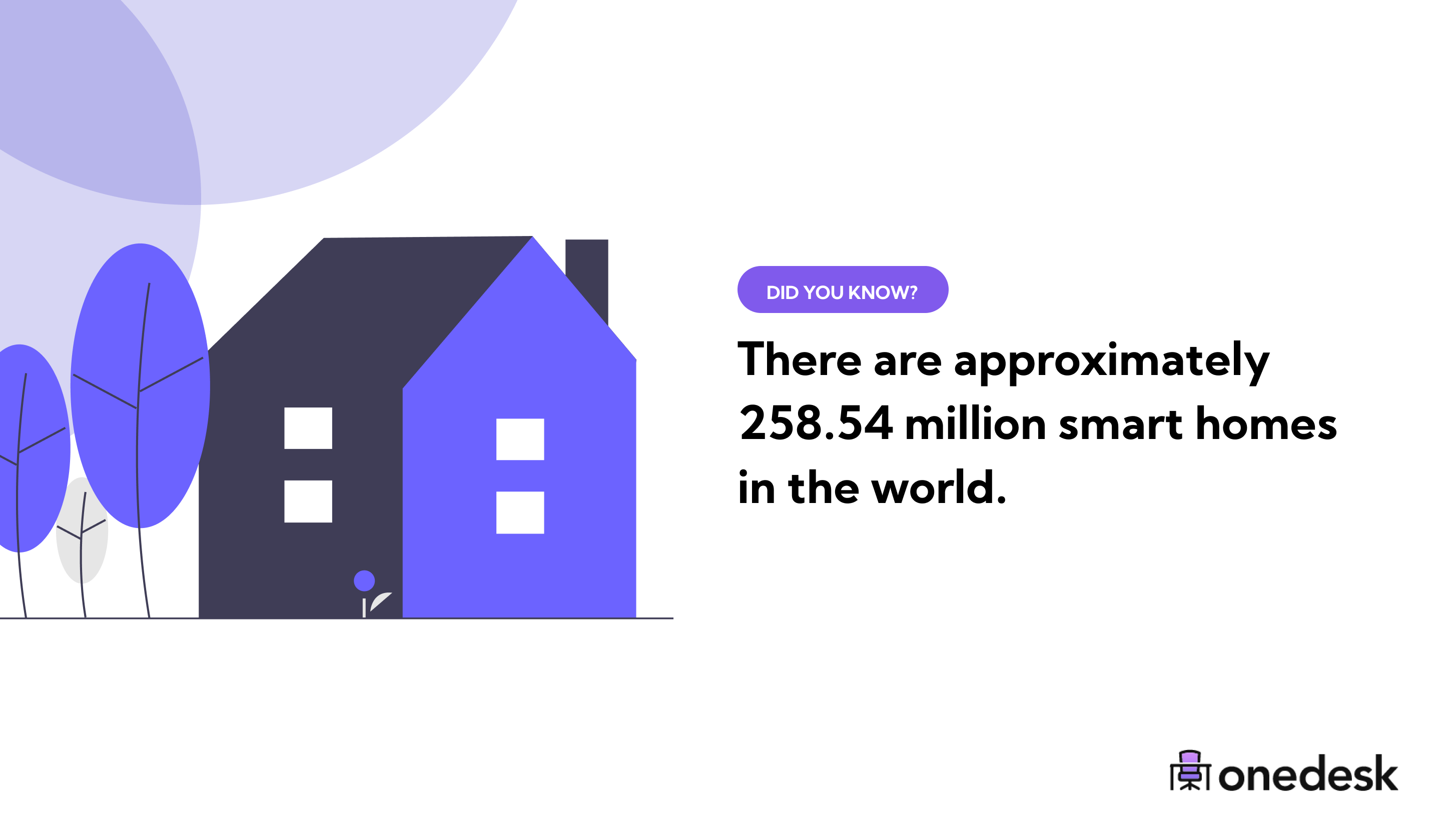 how many smart homes are in the world