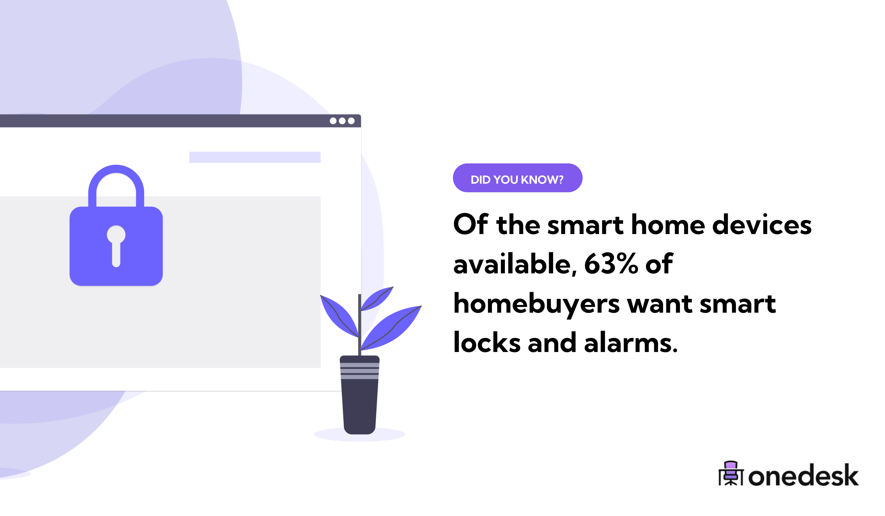 homebuyers want smart locks and alarms