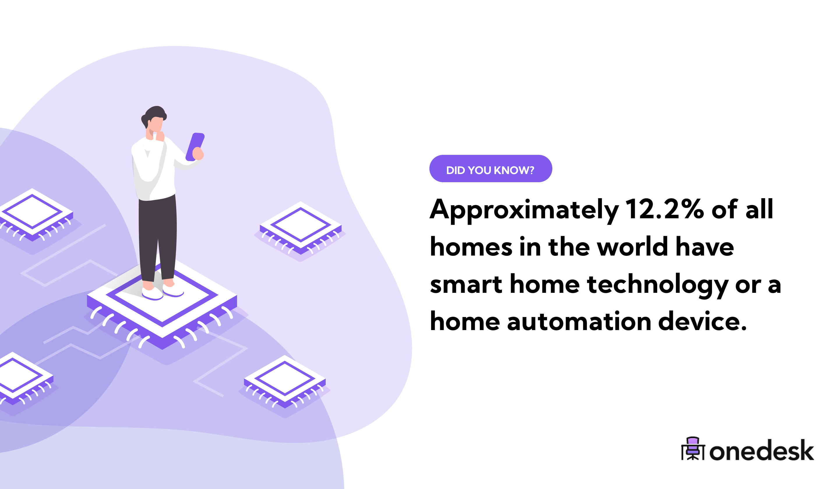 12.2% of homes in the world have smart home technology