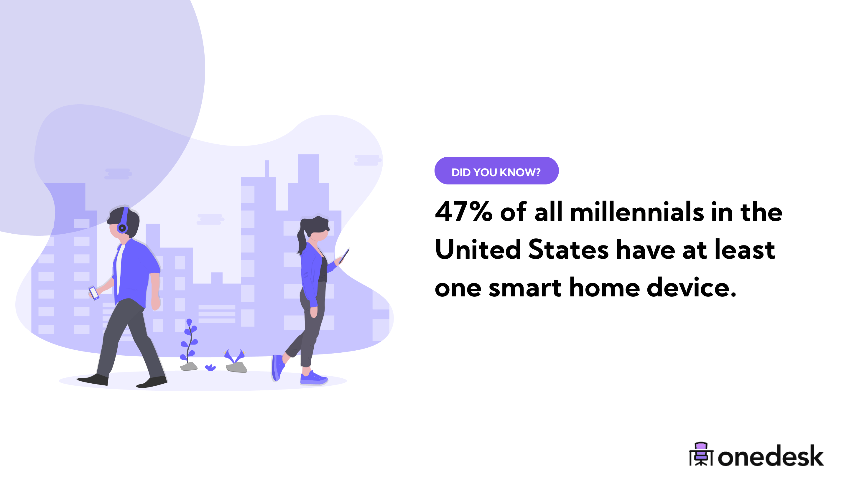 percent of millennials that have at least one smart home device