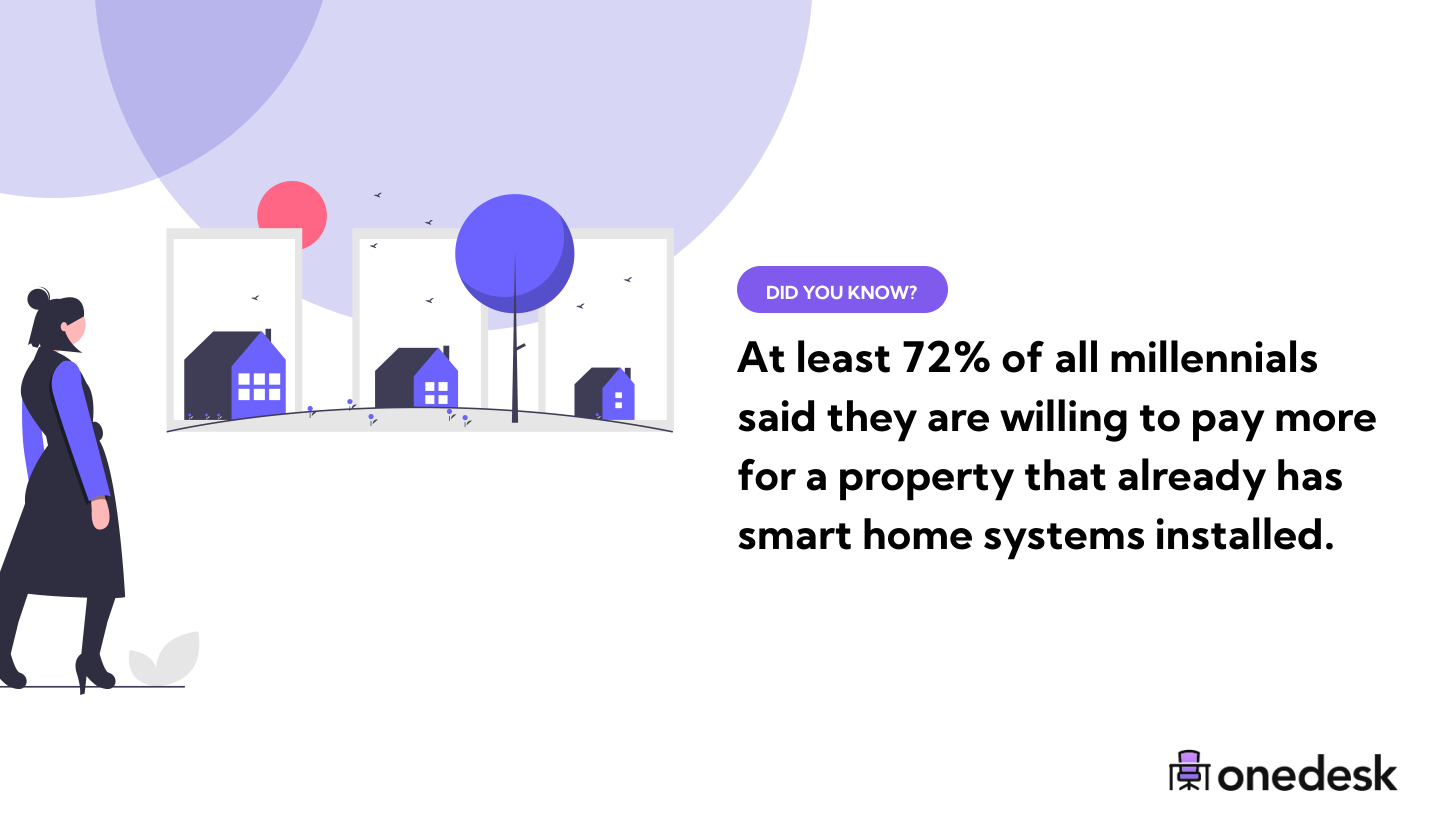 millennials are willing to pay more for smart homes
