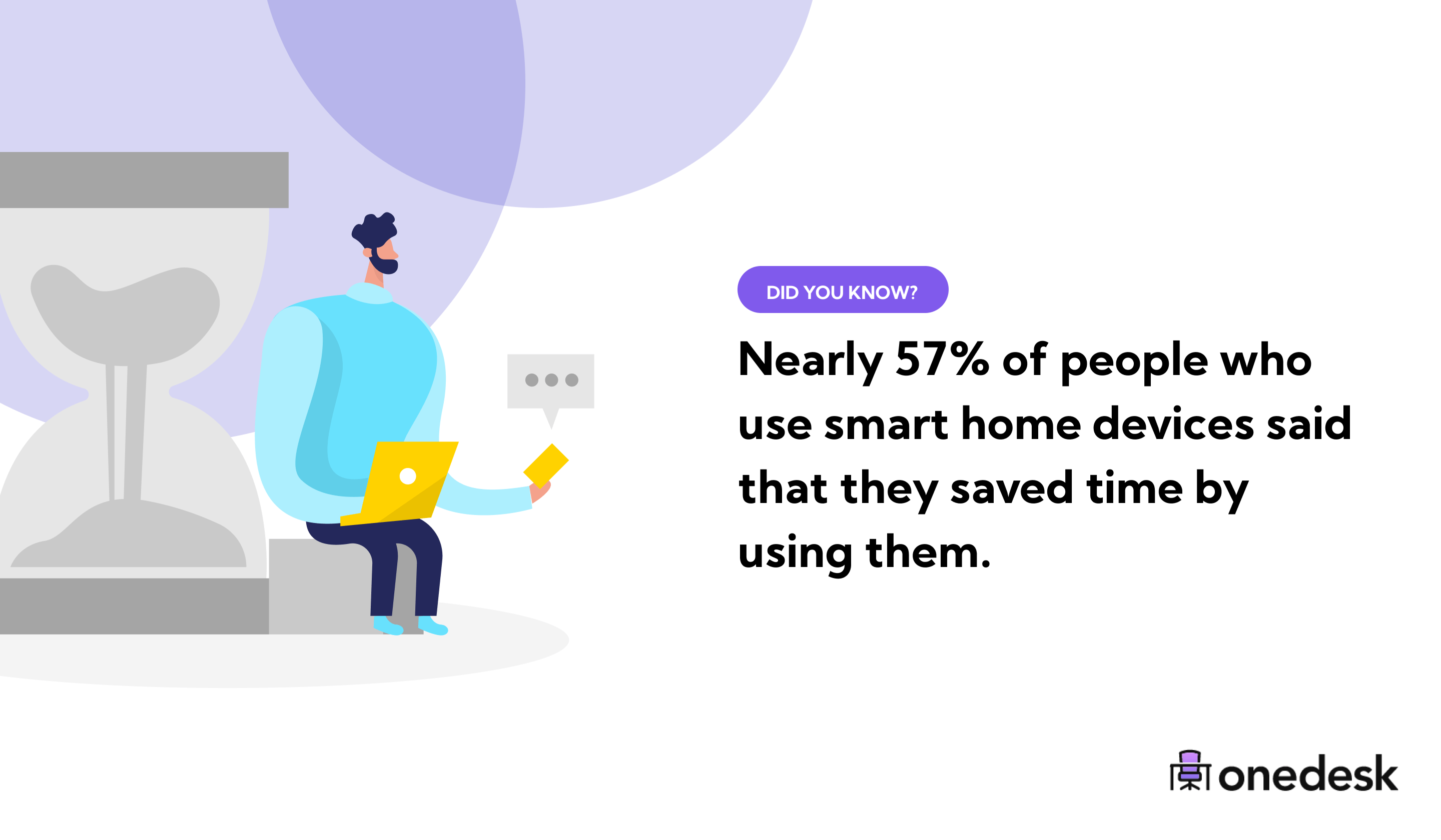people save time using smart home devices