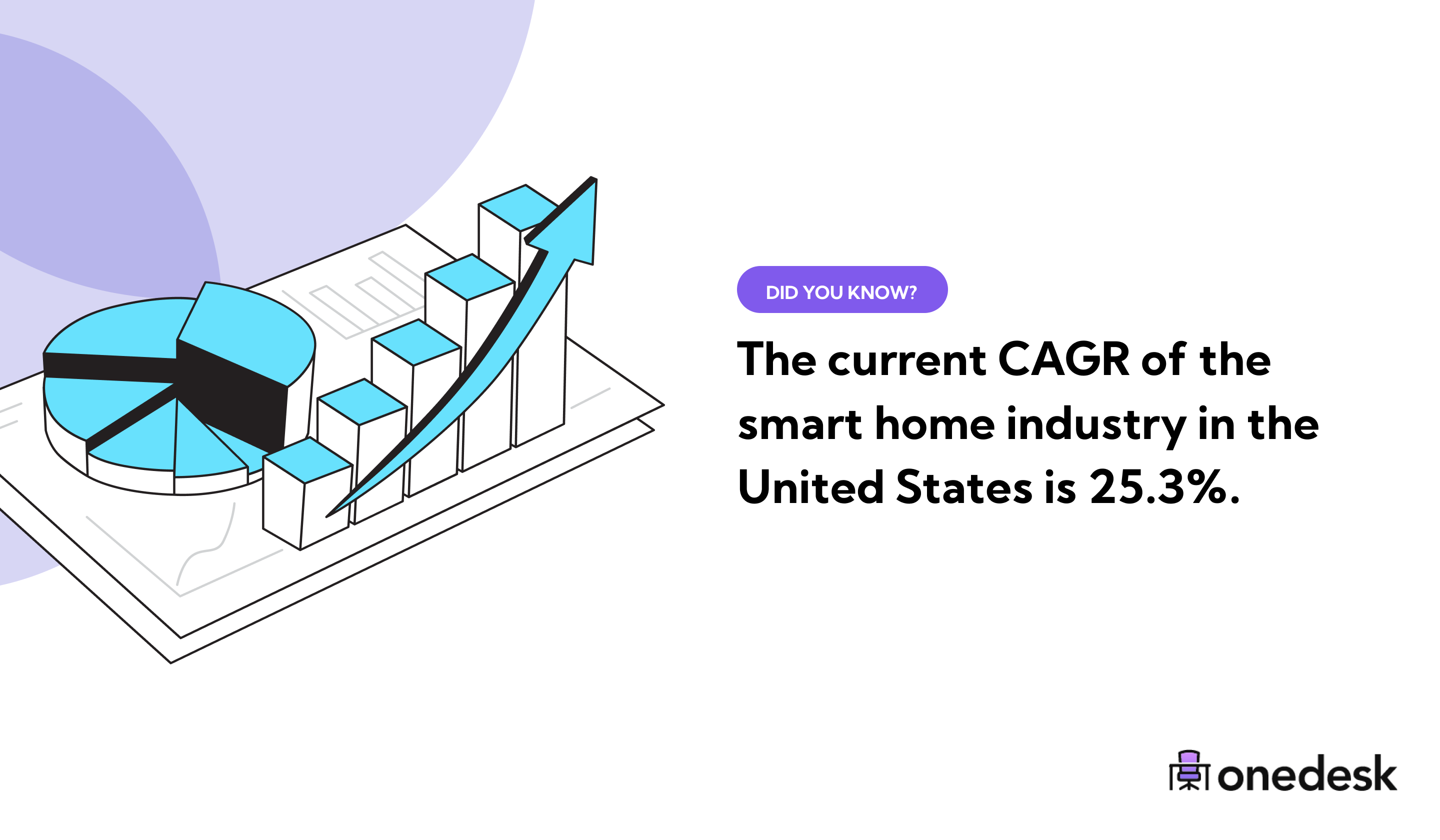 smart home industry growth rate in the usa