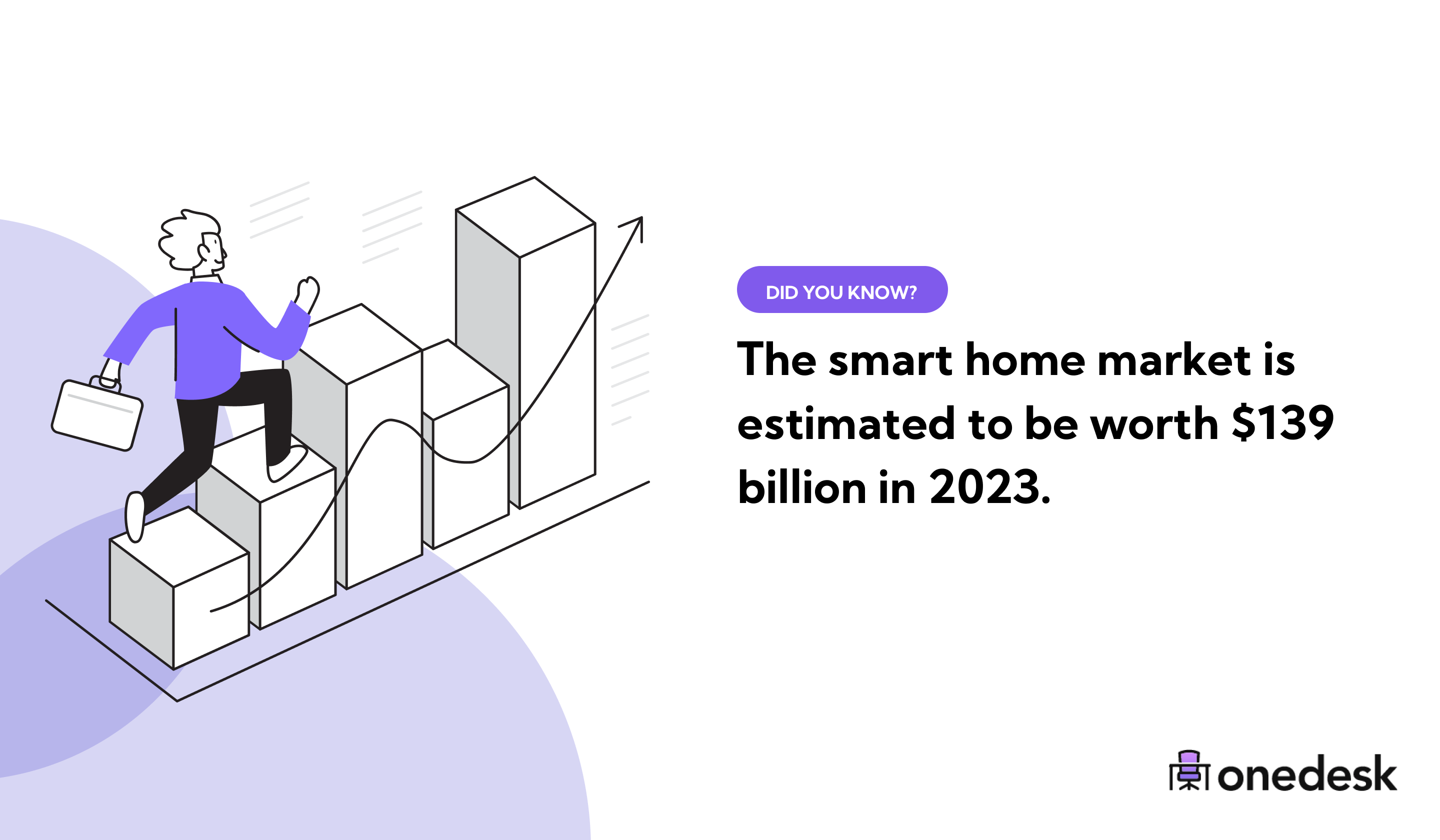 smart home market size in 2023