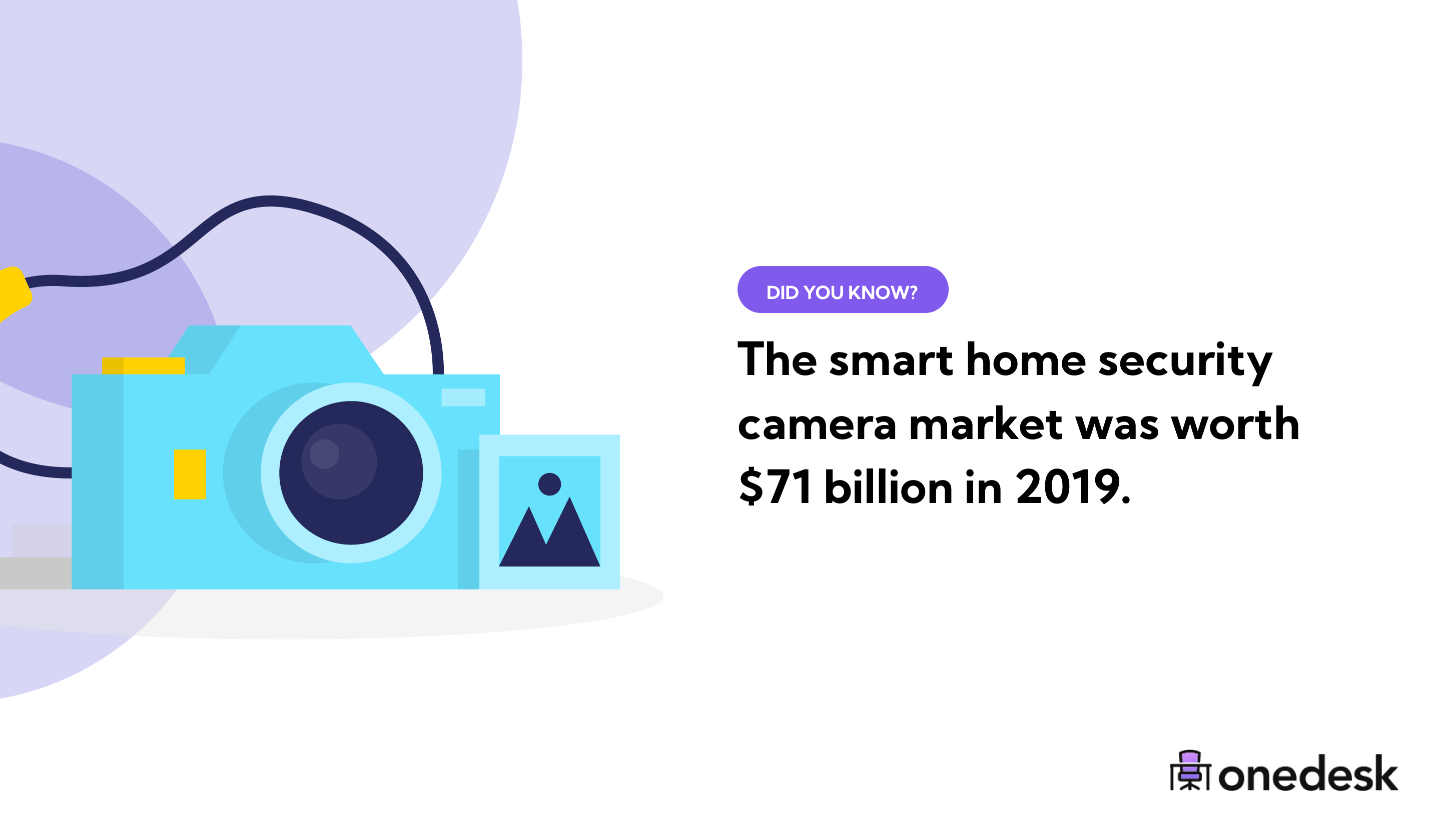 smart home security camera industry size