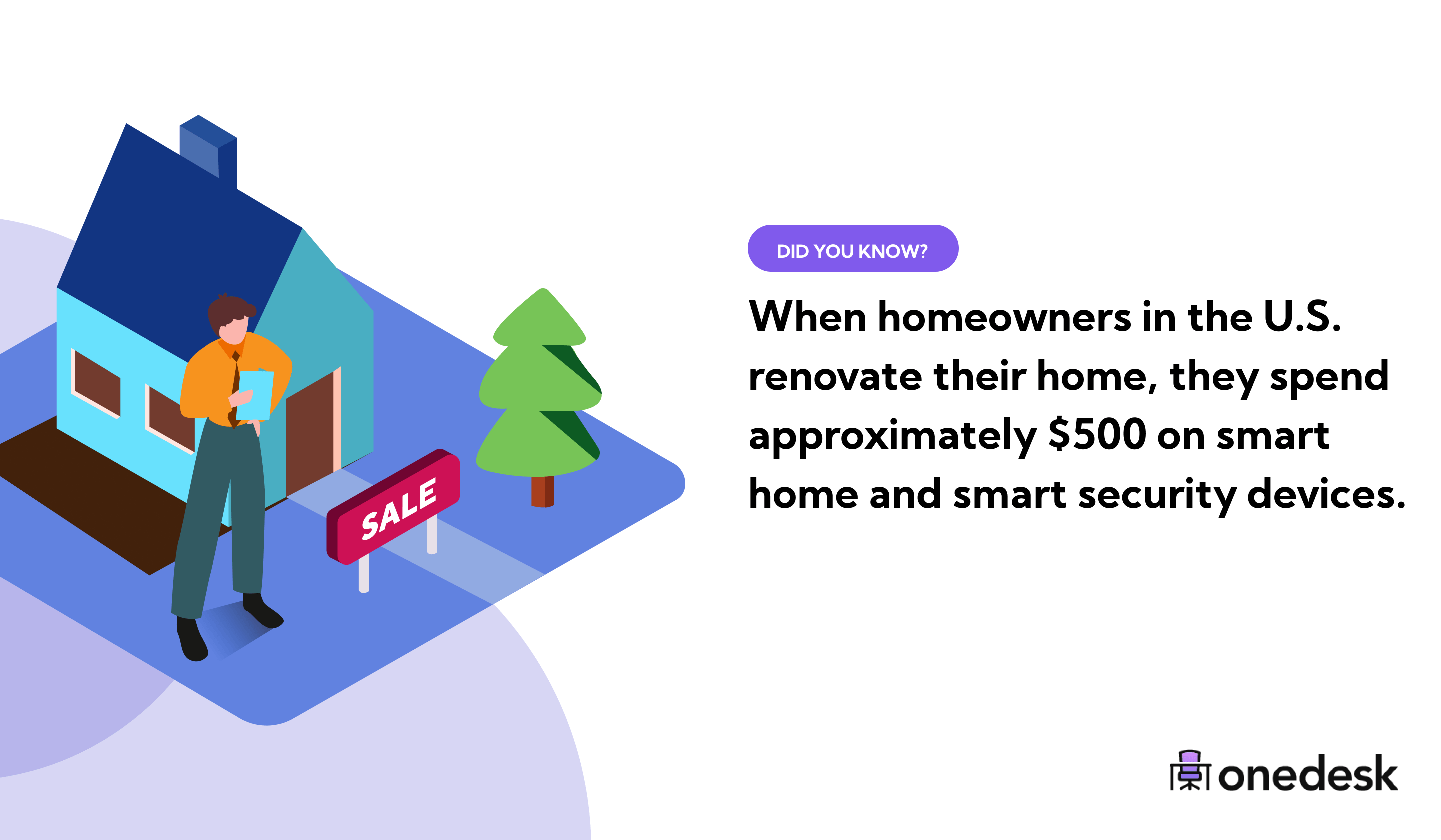 how much do homeowners spend on smart home devices