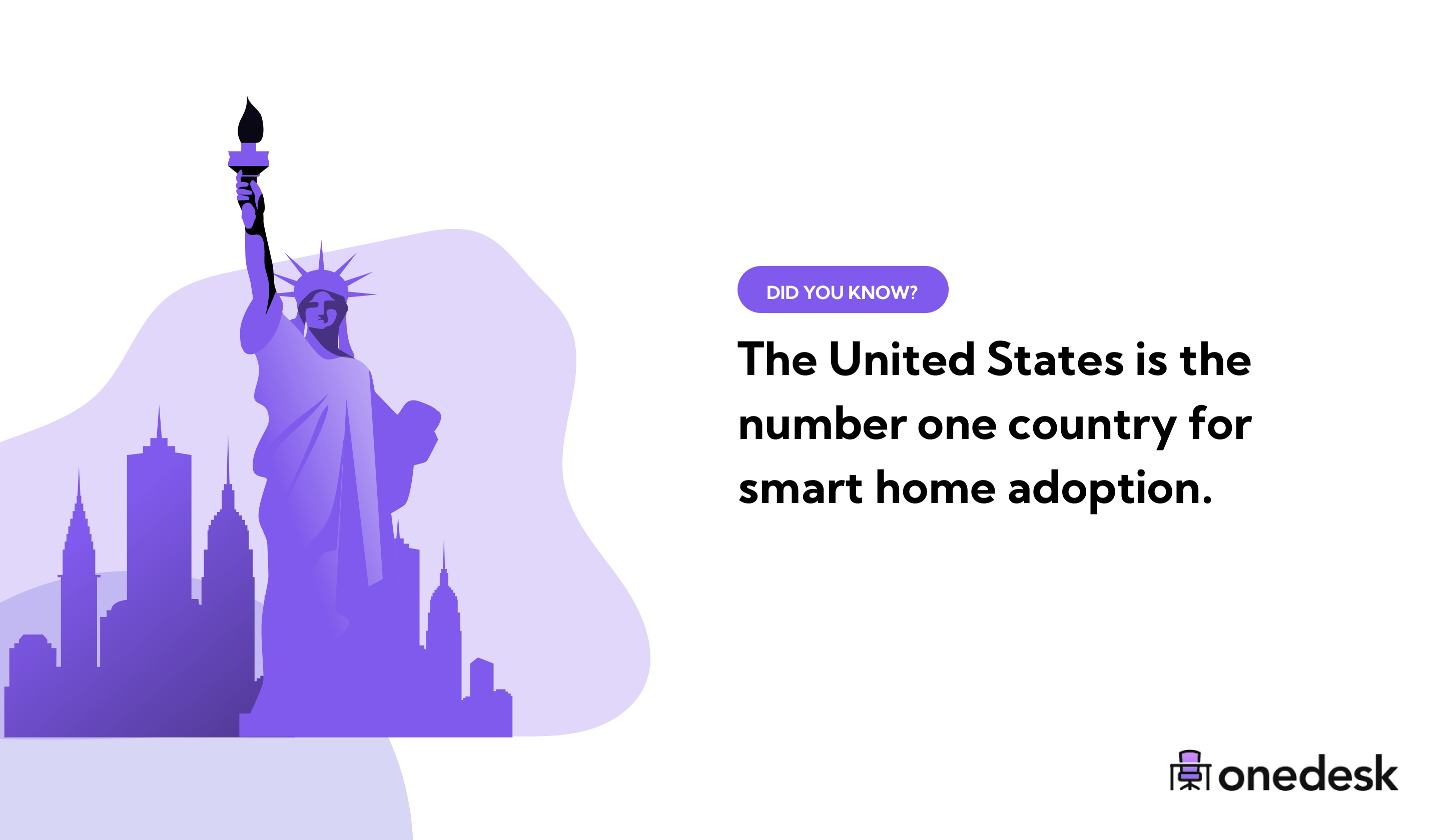 the usa is the number one country for smart home adoption