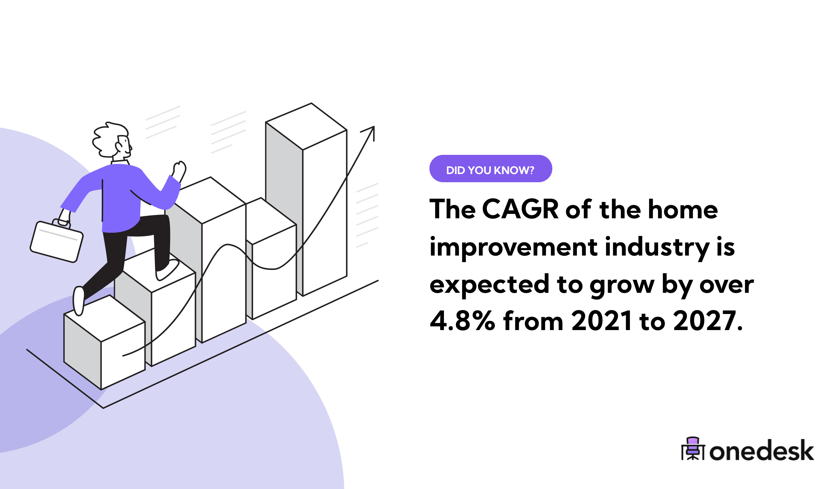 home improvement industry growth rate