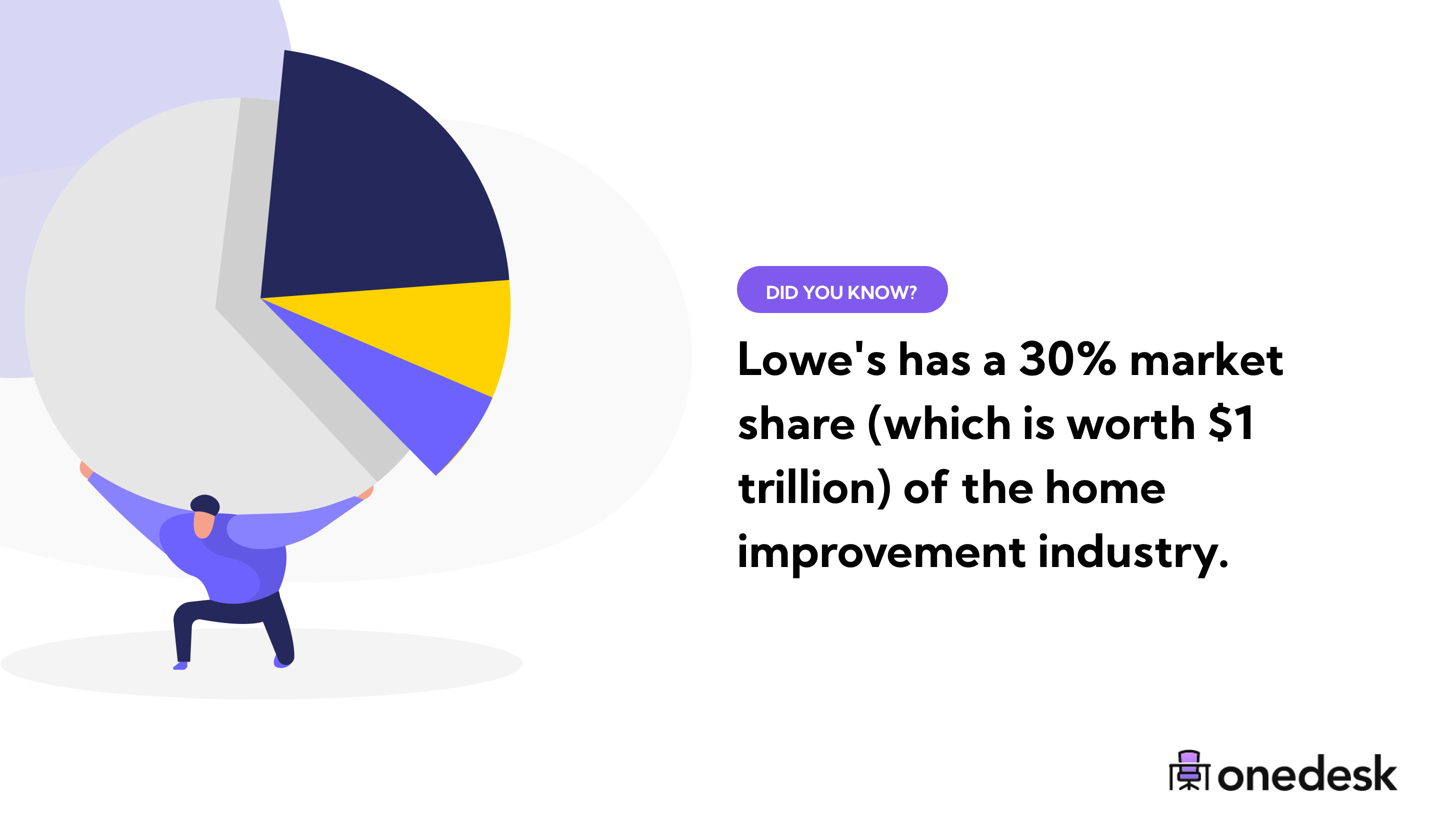 lowes market share